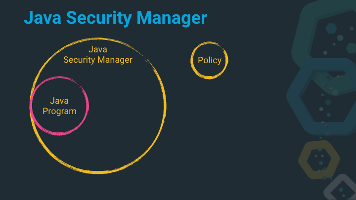 Java Security Manager with Policy