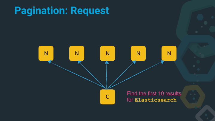 Search request multiple nodes