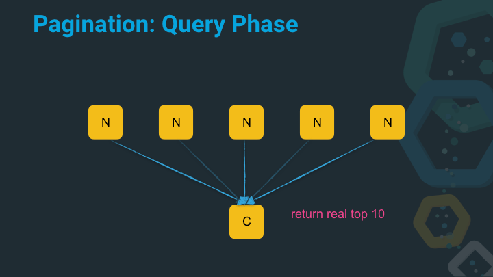 Pagination: Fetch Phase