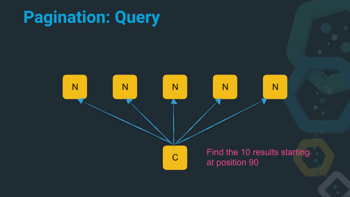 Pagination query with later page