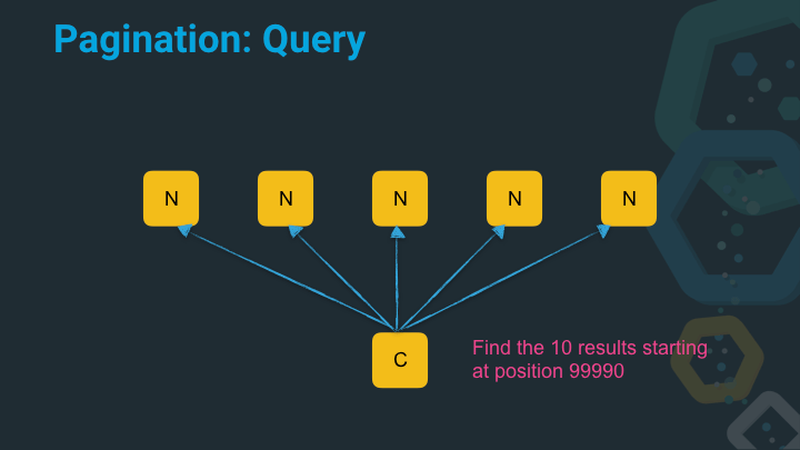 Pagination query with deep page