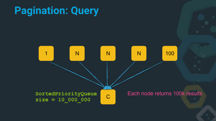 Pagination query with deep page and nodes